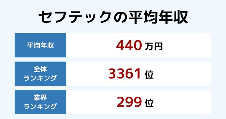 セフテックの平均年収