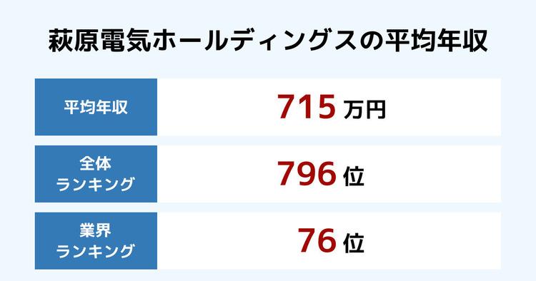 萩原電気ホールディングスの平均年収