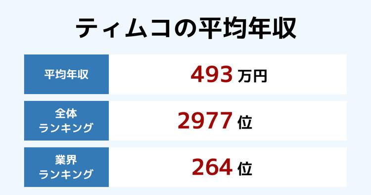 ティムコの平均年収