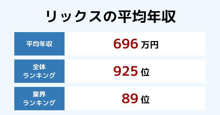 リックスの平均年収