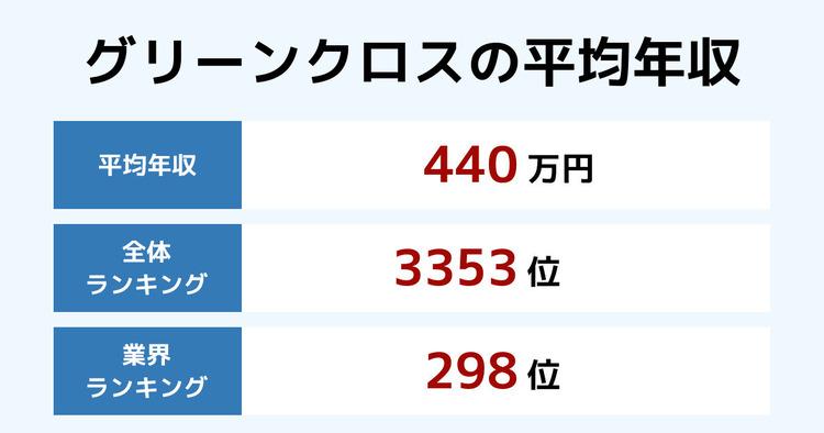 グリーンクロスの平均年収