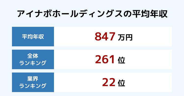 アイナボホールディングスの平均年収
