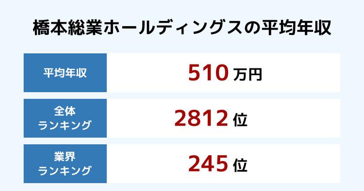 橋本総業ホールディングスの平均年収
