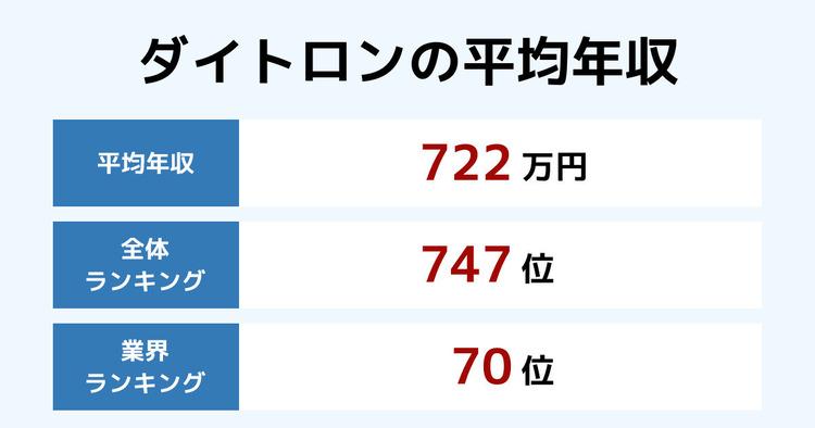 ダイトロンの平均年収