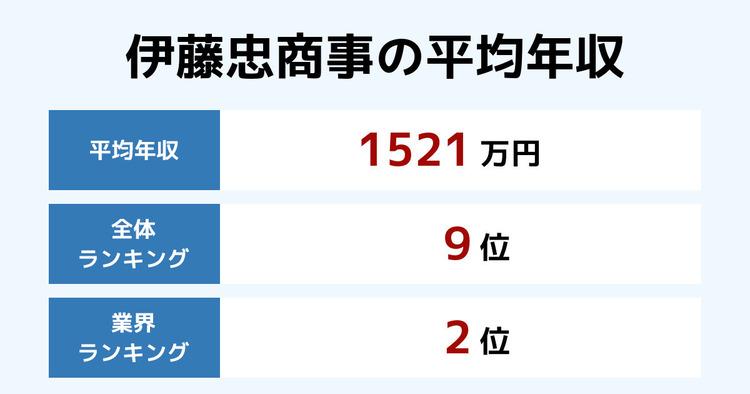 伊藤忠商事の平均年収