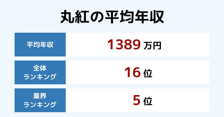 丸紅の平均年収