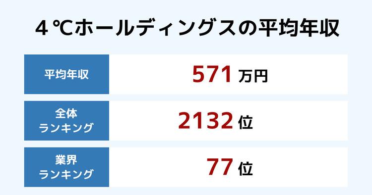 4℃ホールディングスの平均年収
