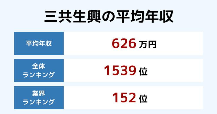 三共生興の平均年収