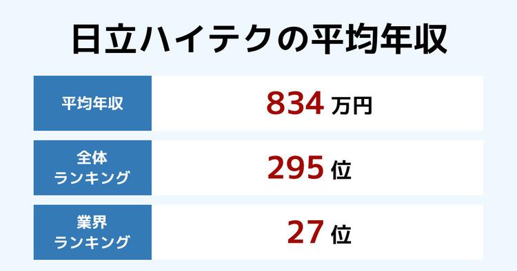 日立ハイテクの平均年収