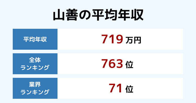 山善の平均年収