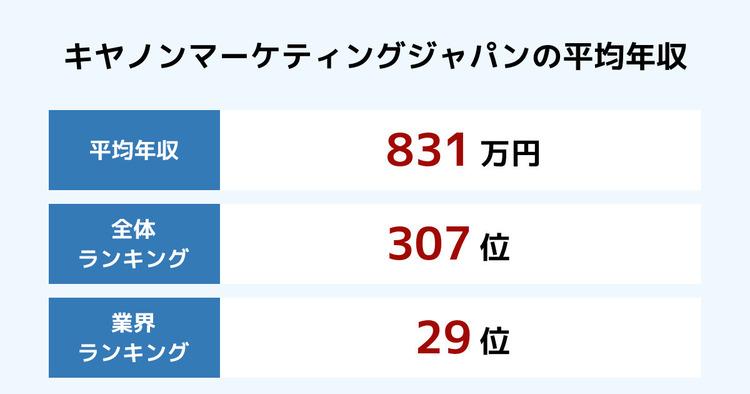 キヤノンマーケティングジャパンの平均年収