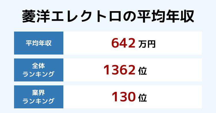 菱洋エレクトロの平均年収
