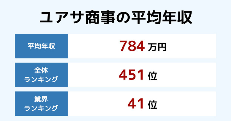 ユアサ商事の平均年収