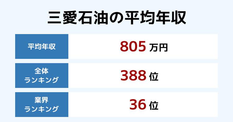 三愛石油の平均年収
