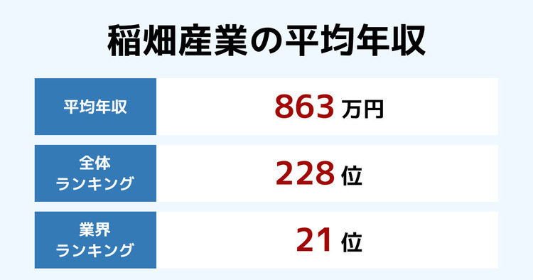 稲畑産業の平均年収
