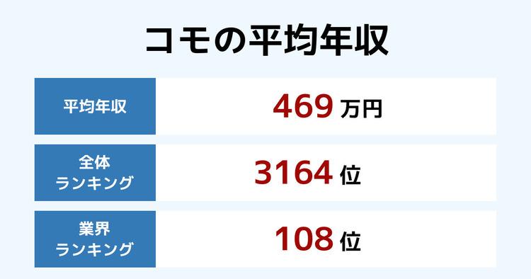 コモの平均年収