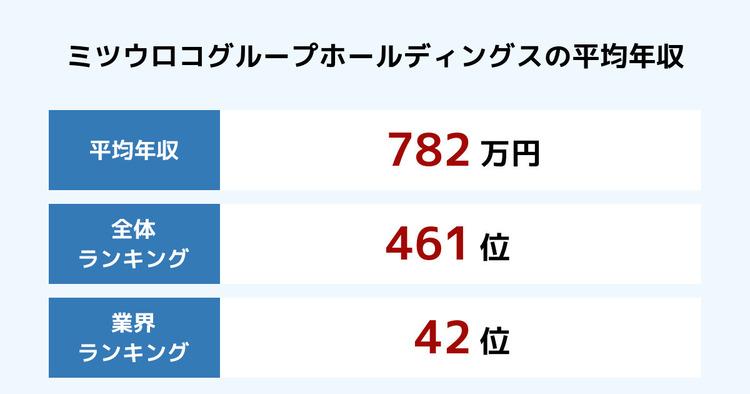 ミツウロコグループホールディングスの平均年収