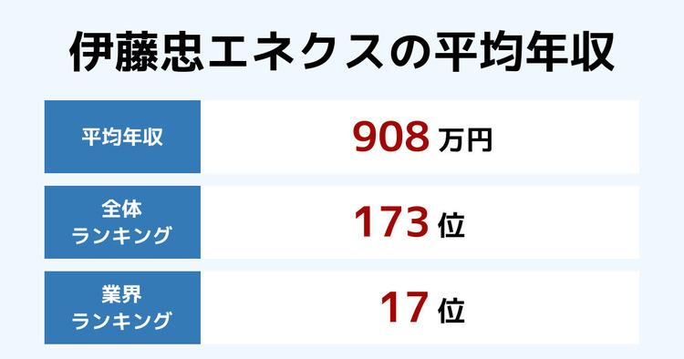 伊藤忠エネクスの平均年収
