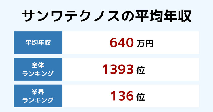 サンワテクノスの平均年収