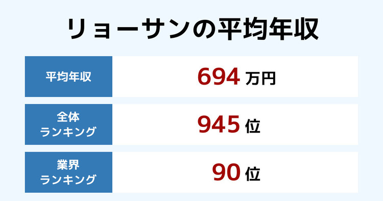 リョーサンの平均年収