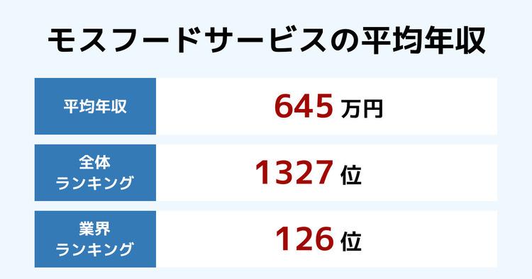 モスフードサービスの平均年収