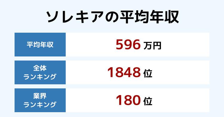 ソレキアの平均年収