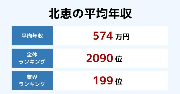 北恵の平均年収