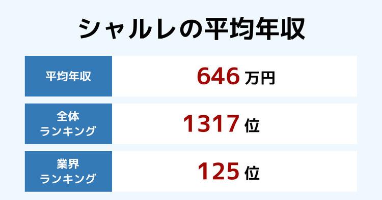 シャルレの平均年収
