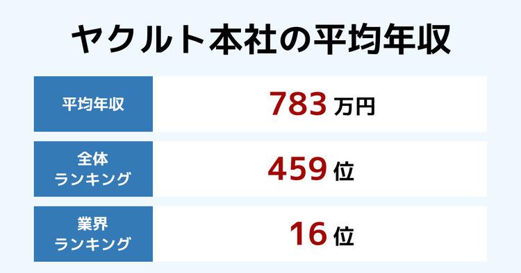 ヤクルト本社の平均年収