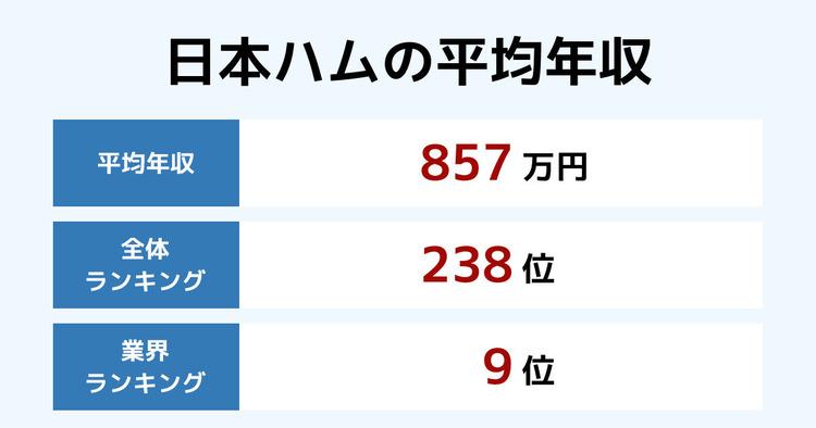 日本ハムの平均年収