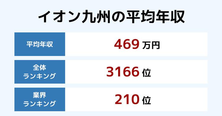 イオン九州の平均年収