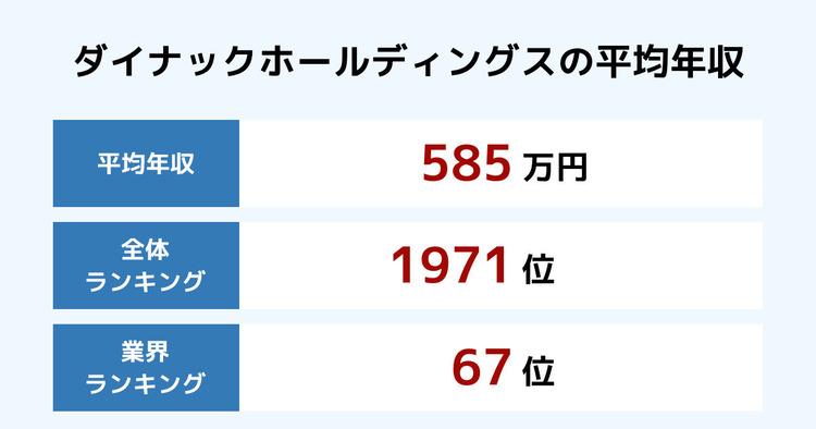 ダイナックホールディングスの平均年収