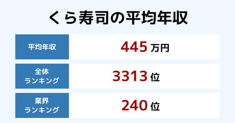 くら寿司の平均年収