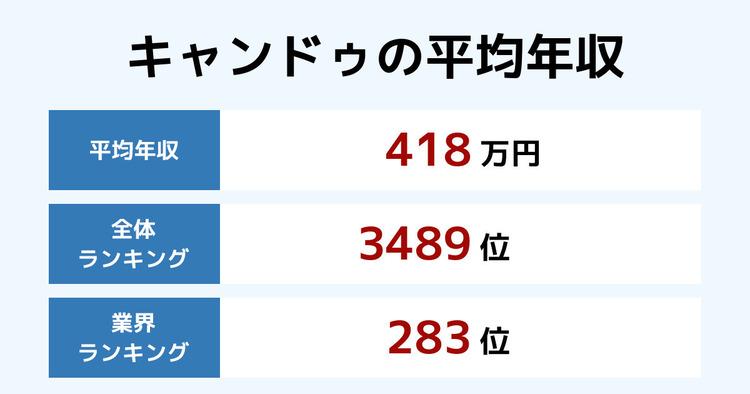 キャンドゥの平均年収