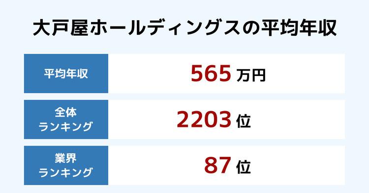 大戸屋ホールディングスの平均年収