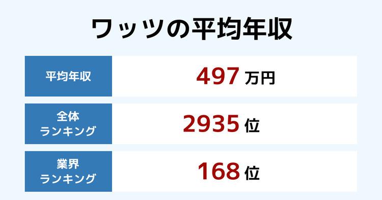 ワッツの平均年収