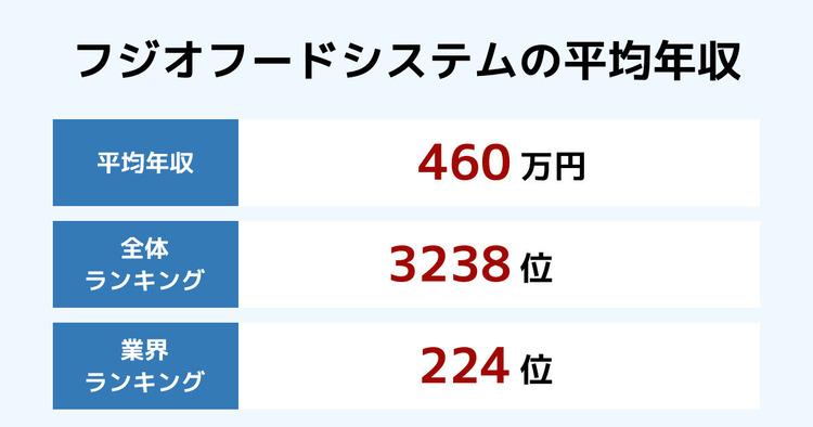 フジオフードシステムの平均年収
