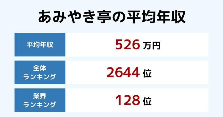 あみやき亭の平均年収