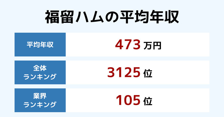 福留ハムの平均年収