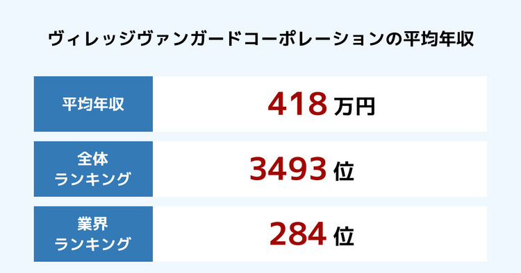 ヴィレッジヴァンガードコーポレーションの平均年収