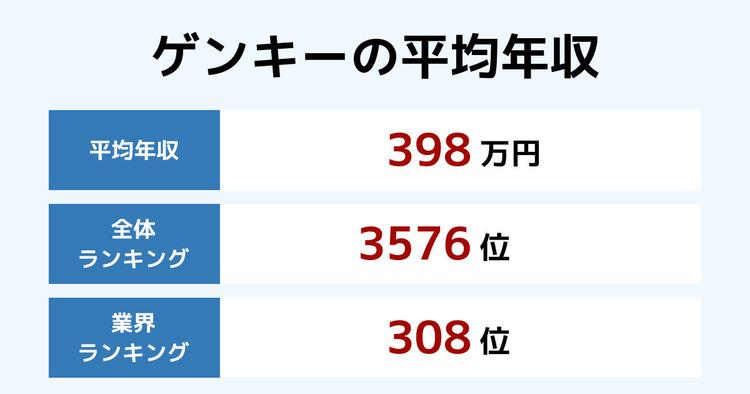 ゲンキーの平均年収