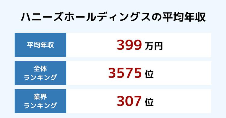 ハニーズホールディングスの平均年収