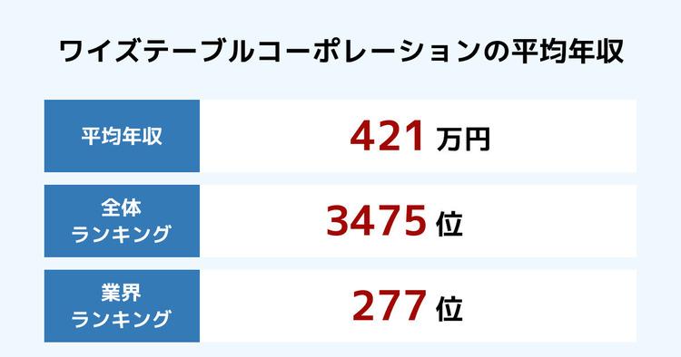 ワイズテーブルコーポレーションの平均年収