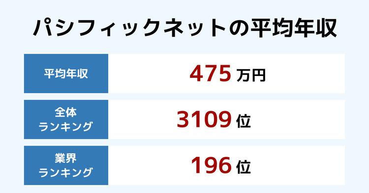 パシフィックネットの平均年収