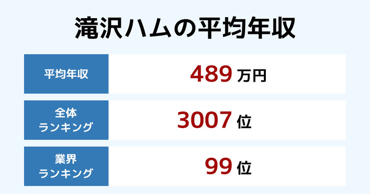 滝沢ハムの平均年収