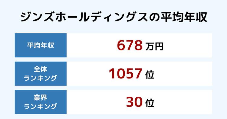 ジンズホールディングスの平均年収