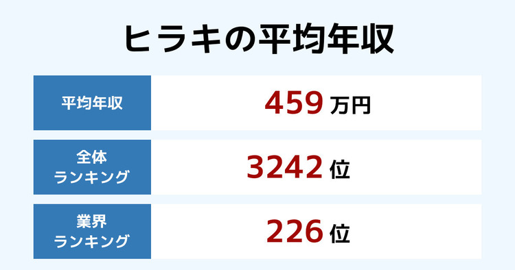 ヒラキの平均年収