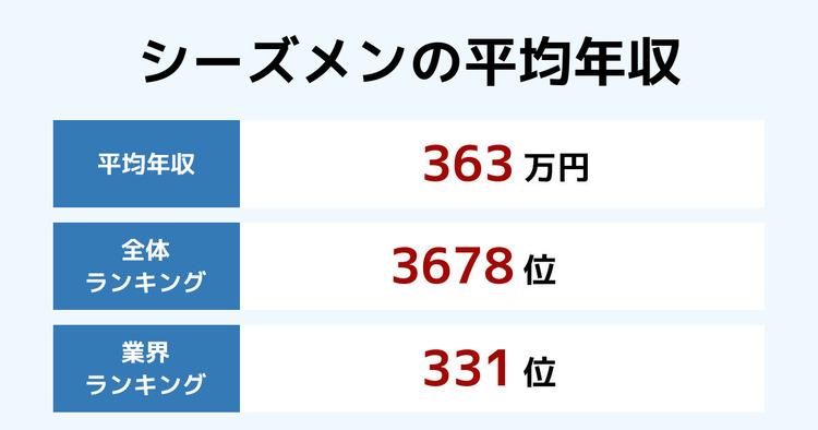 シーズメンの平均年収