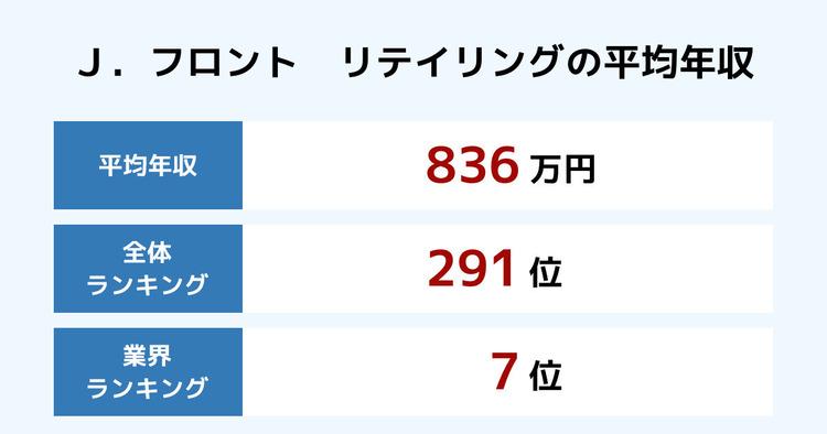 J.フロント リテイリングの平均年収