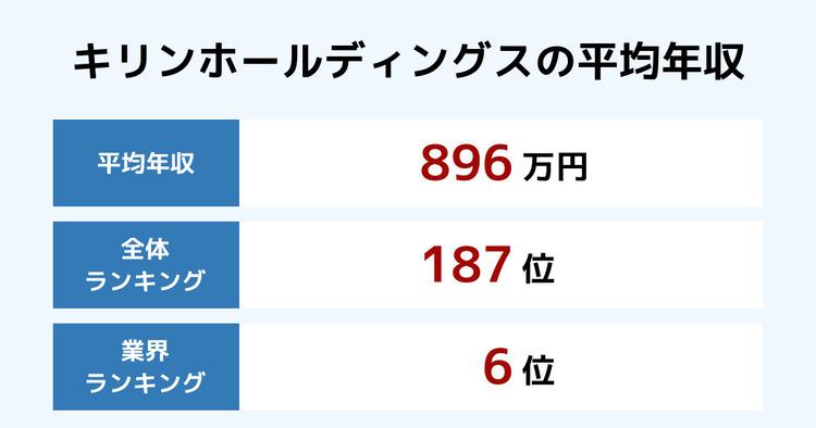 キリンホールディングスの平均年収